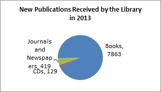 New Publications Received by the Library in 2013