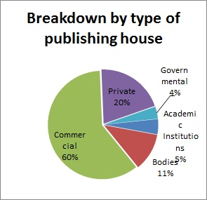 Breakdown by type of publishing house