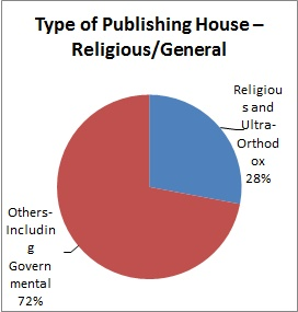 Type of Publishing House – Religious/General