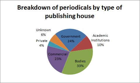 Breakdown of periodicals by type of publishing house
