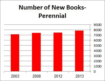 Number of New Books-Perennial