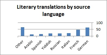 Literary translations by source language