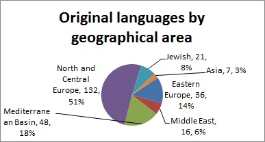 Original languages by geographical area