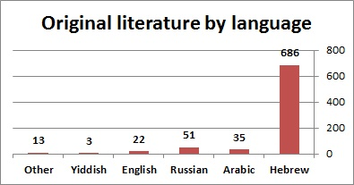 Original literature by language
