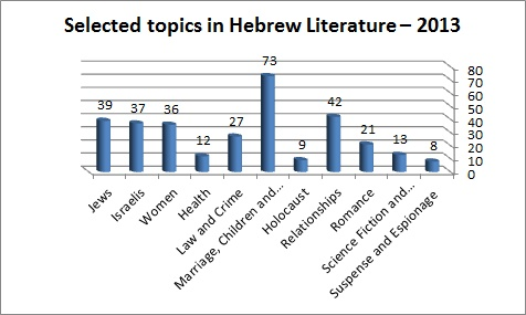 Selected topics in Hebrew Literature – 2013