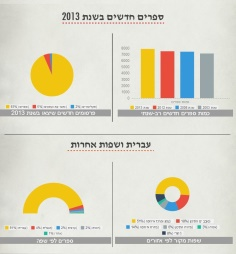 סקירת שוק הספרים בישראל